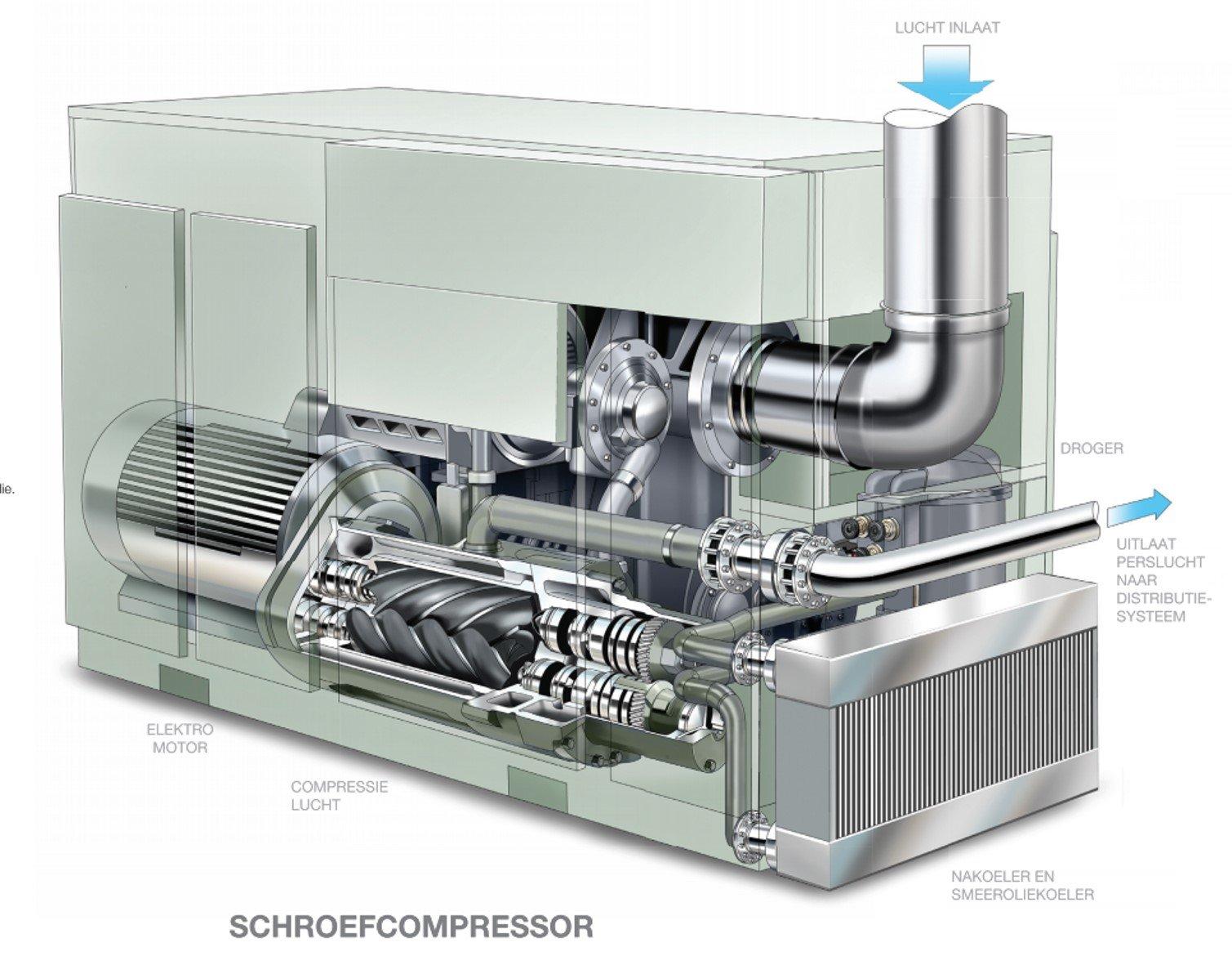 Schroefcompressor Mobil SHC Rarus 1025