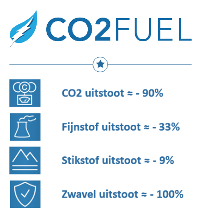 Co2fuel HVO BTL besparingen emissies