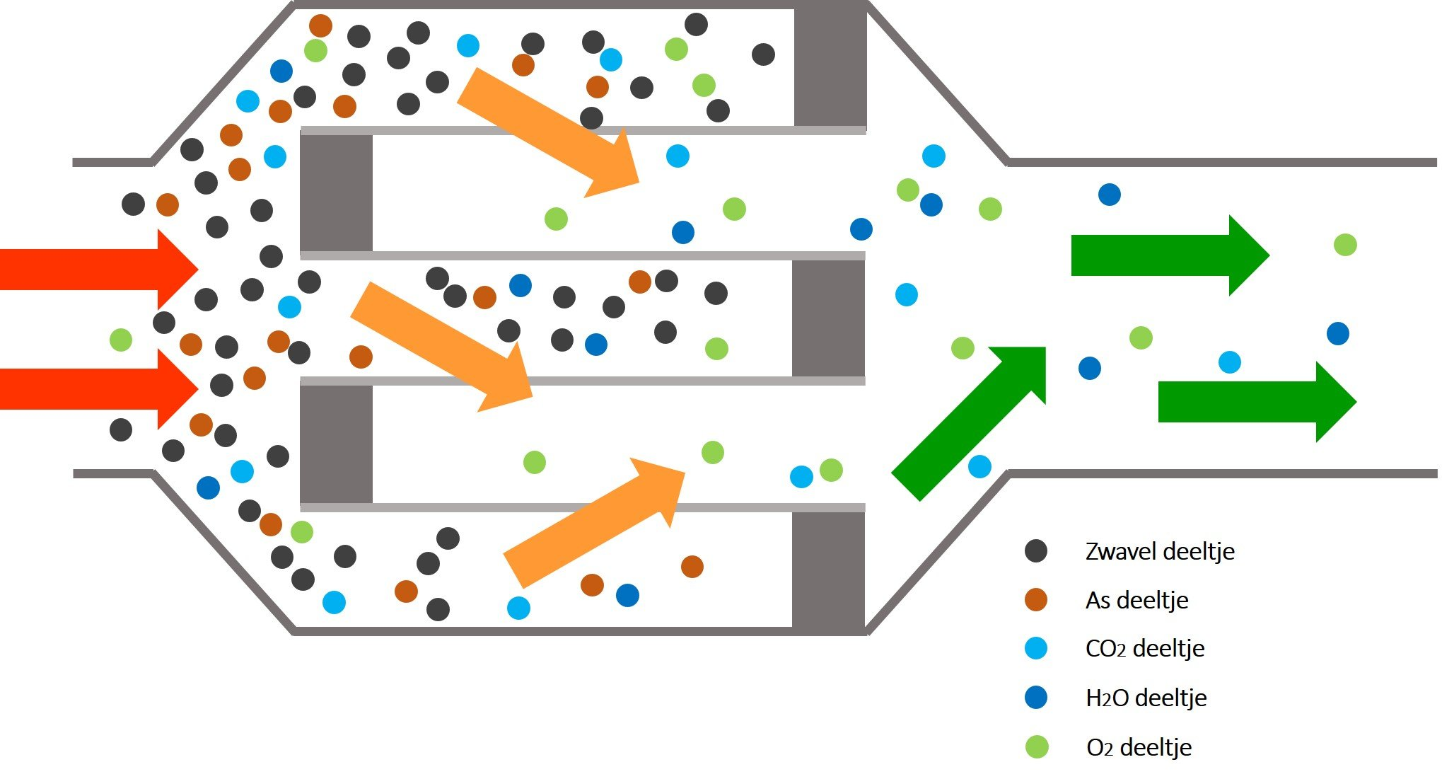 Diesel particulate filter dieselfilter