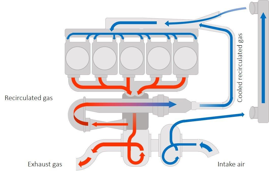 EGR Uitlaatrecirculatie systeem
