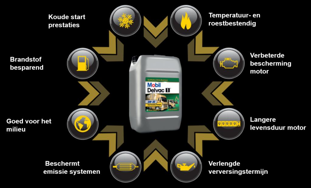 mobil delvac 1 le 5w30 1 olie voor al uw vrachtwagens