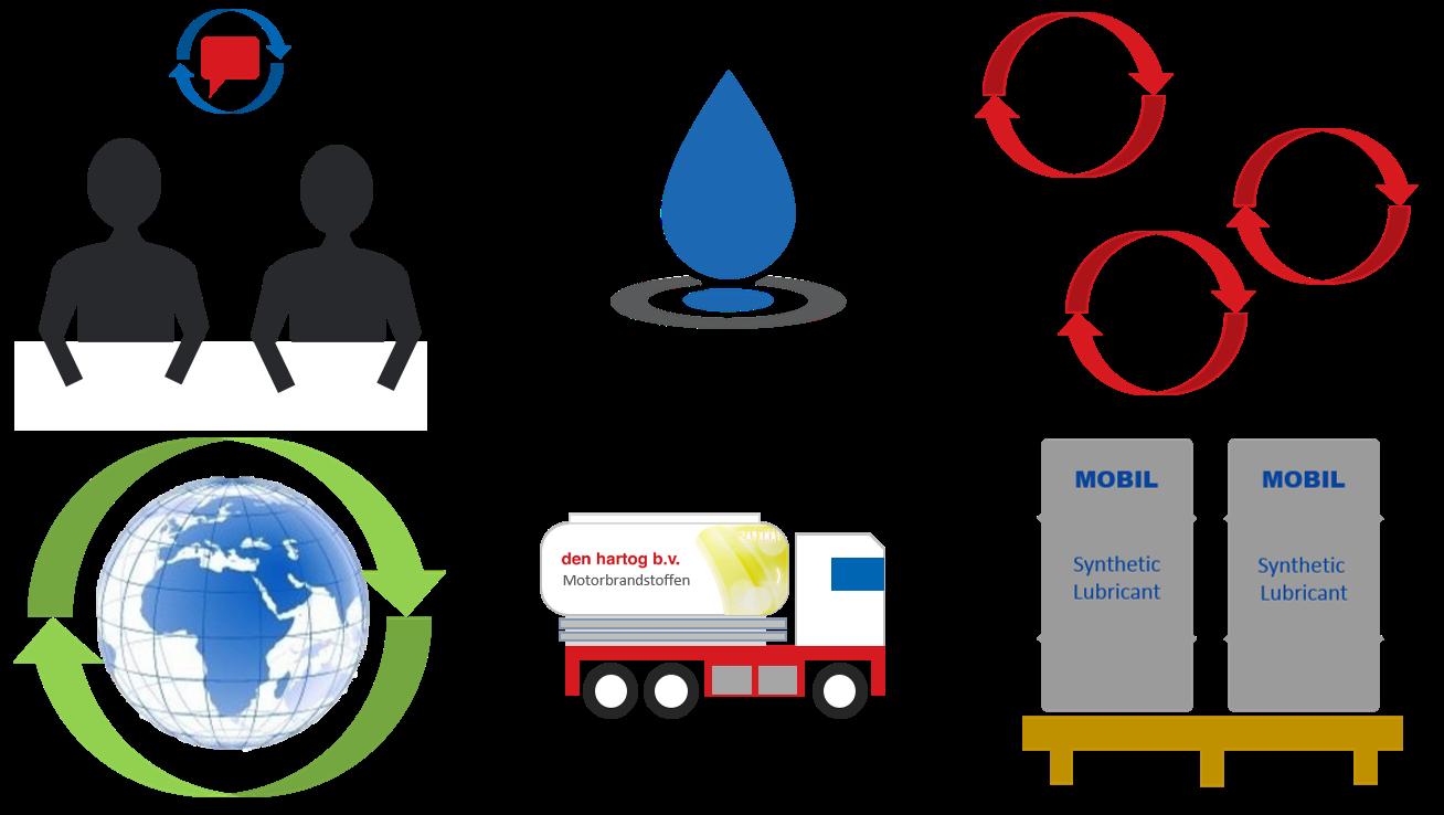 Mobil 1 Autodealers Multi-merken olie
