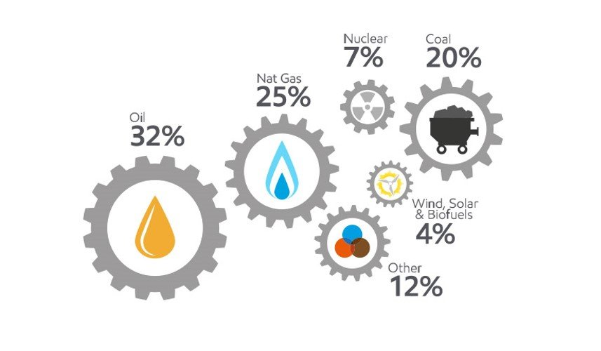 Energiemix energietoekomst energiebehoefte energievraag 2040 olie aardgas energiemarkt
