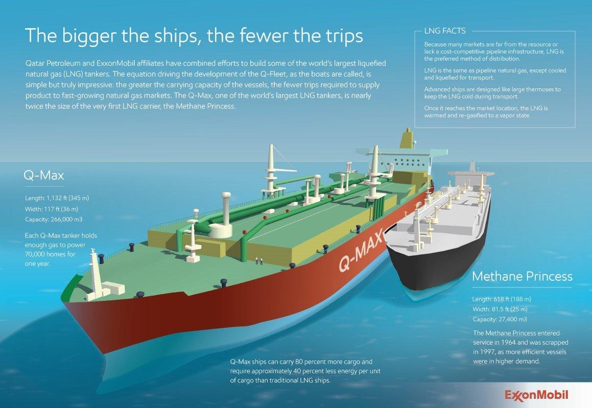 Grote LNG schepen Liquefied Natural Gas