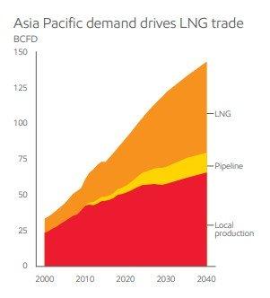 LNG vraag zal groeien