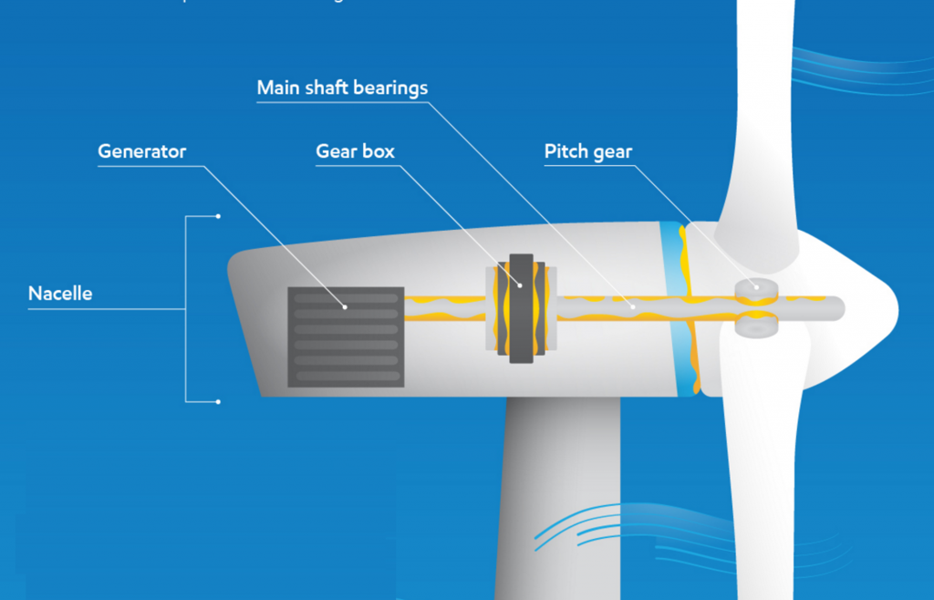 Windmolen windmolenparken mobil shc gear 320 wt windturbines windturbine