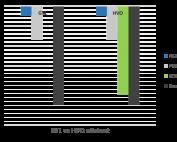 GTL uitstoot vs HVO uitstoot