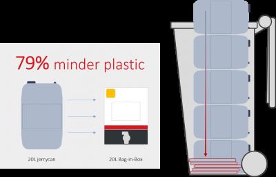 Bag in Box 79% minder plastic door olie in een plastic zak!