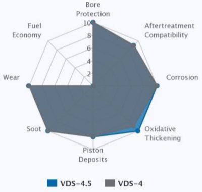 Vergelijk volvo VDS 4 en VDS 4.5 .Mobil Delvac XHP ESP 10W40emf
