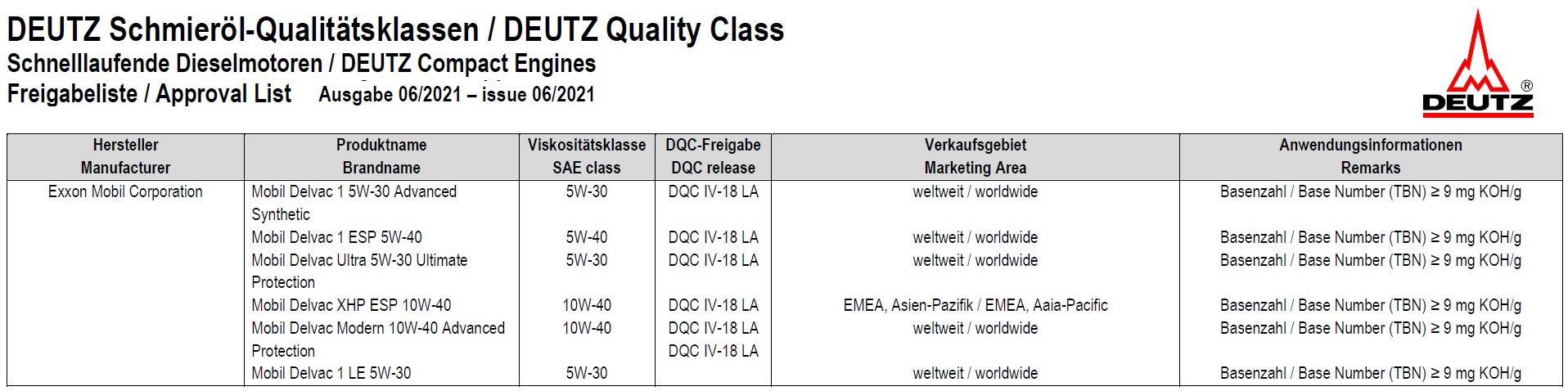 Deutz Quality Class Deutz DQC IV-18 LA